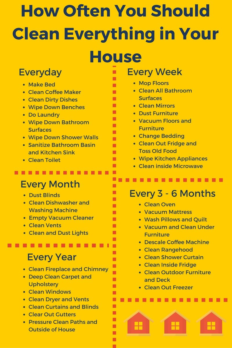 clean your house surprised by how often certain things in the house
